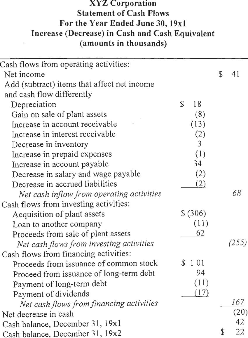 Example of Cash Flow Statement