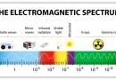 Examples of Electromagnetic Waves