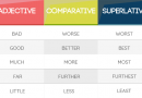 IRREGULAR COMPARATIVE AND SUPERLATIVE ADJECTIVES