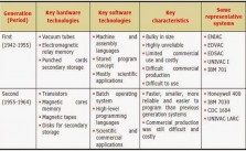 Generations of Software
