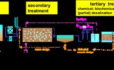 Methods Of Water Treatment