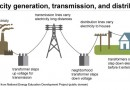 Electricity generation and distribution in Nigeria