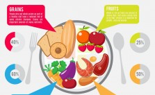 Types of Diet in the hospital