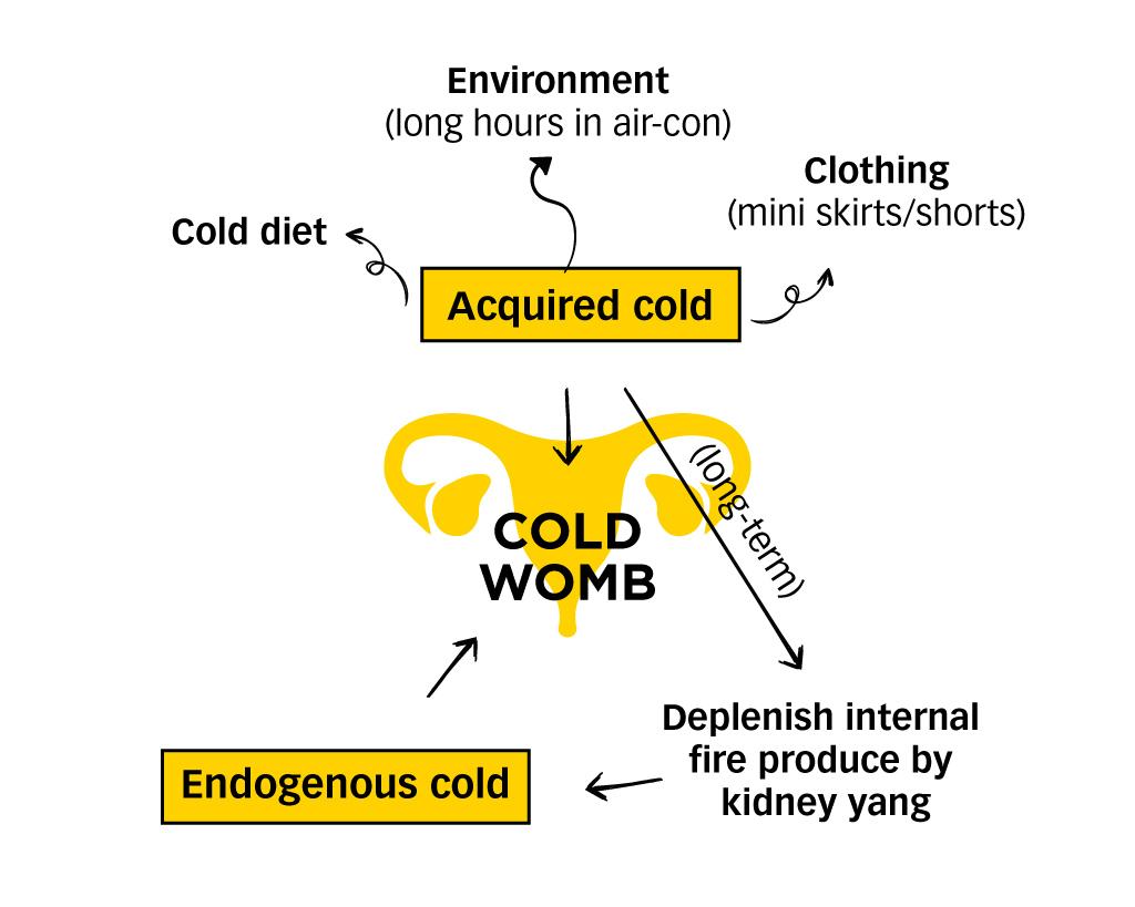 Cold Uterus